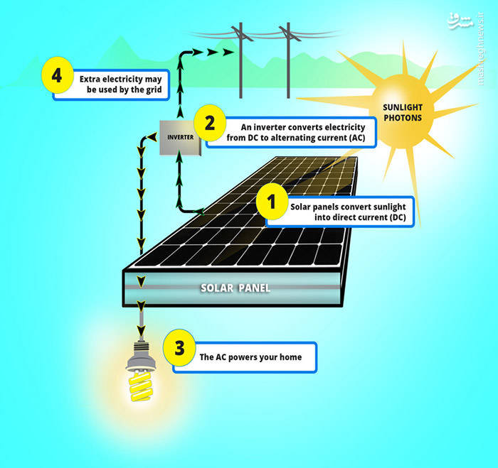 pros-and-cons-of-solar-powered-energy