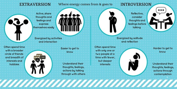 Extraversion-vs-Introversion